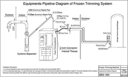 Pipeline-Diagram-of-Frozen-Trimming-Machine.jpg