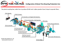 Configuration of Waste Tires Recycling Production Line