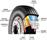 Radial Tires Structure