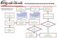 The Processing Procedure for Scrap Tires Recycling