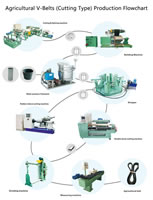 00 Agricultural V-Belts Cutting Type Production Flowchart