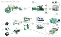 00 Cutting V-Belts Production Flowchart
