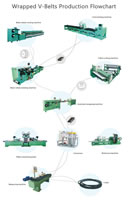00 Wrapped V-Belts Production Flowchart