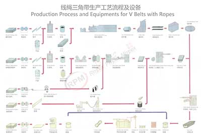 Production Process And Equipments For V Belts With Ropes